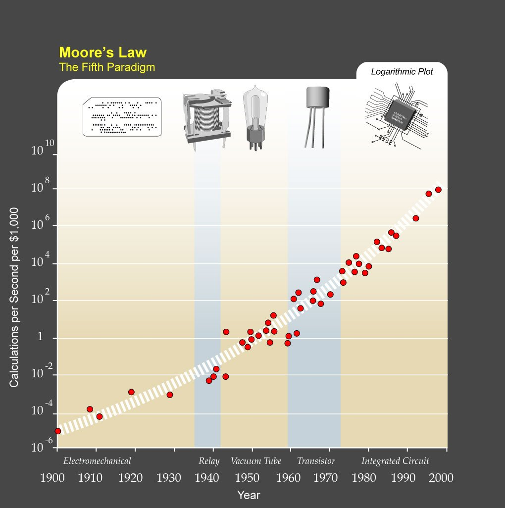 Moore-Law